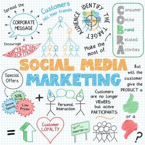 Social media marketing strategies for business success.