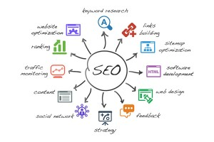 Factors to consider when optimising your website for SEO.