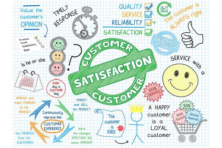 Customer satisfaction, feedback and customer surveys.