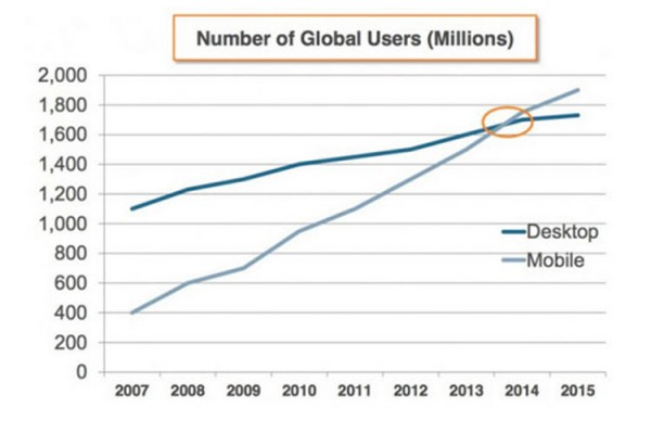 The growth of mobile users and Mobilegeddon.