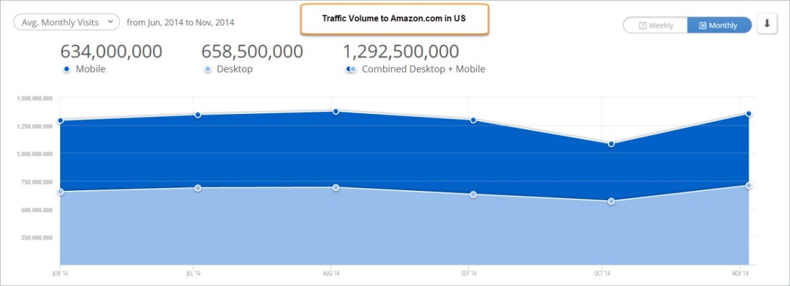 The growth of mobile users for mobile friendly sites.